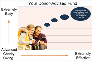 Donor-Advised-Fund-Easy-Effective-Chart-Charitable-Trends-Archive